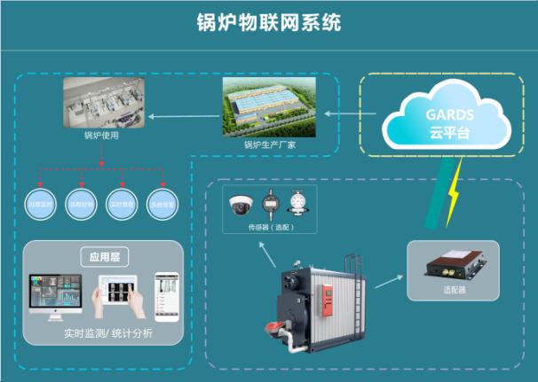 煤改气锅炉项目