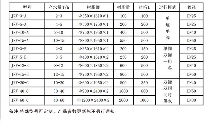 全自动软水器规格表