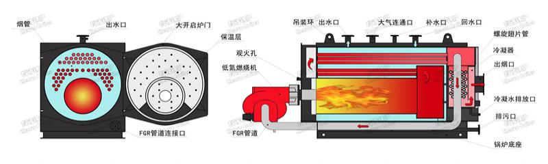 低氮冷凝常压热水锅炉内部结构