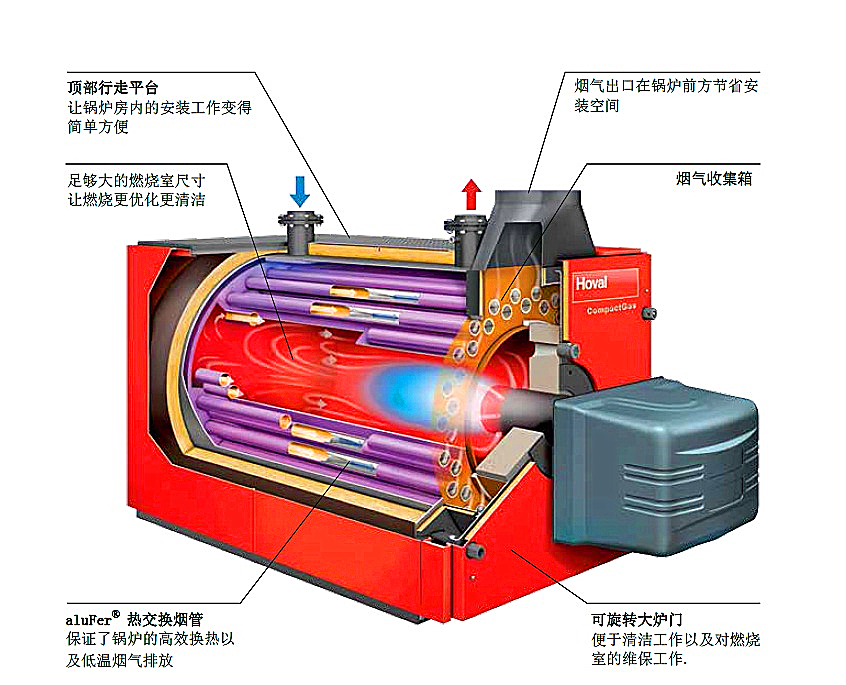 高效燃气热水锅炉