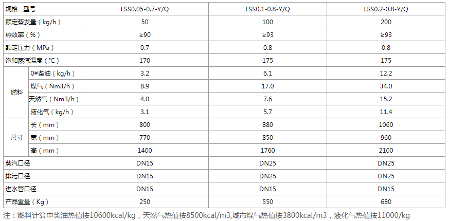 0.05-0.2T免办证燃油(气)蒸汽发生器技术参数.png