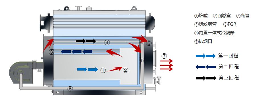 真空锅炉三回程结构图.png